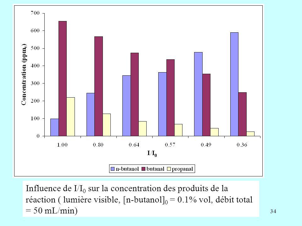 Influence de I/I0 sur la concentration des produits de la réaction ( lumière visible, [n-butanol]0 = 0.1% vol, débit total = 50 mL/min)